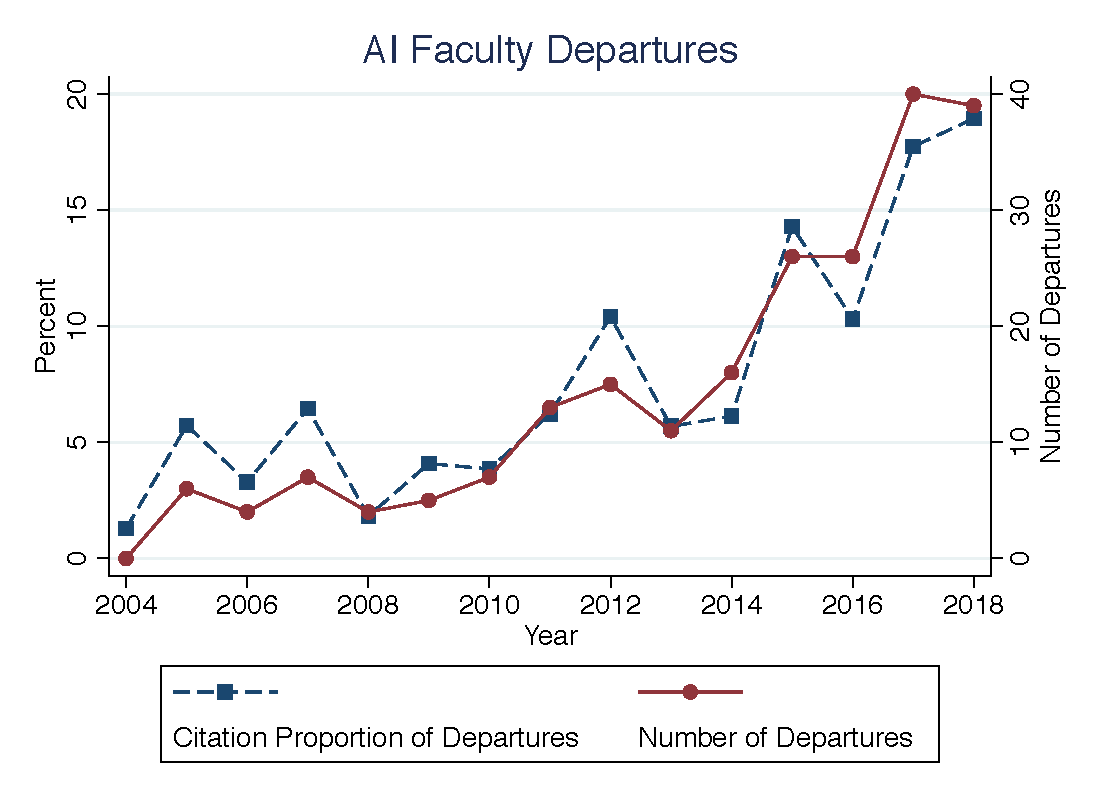 AI Faculty Brain Drain